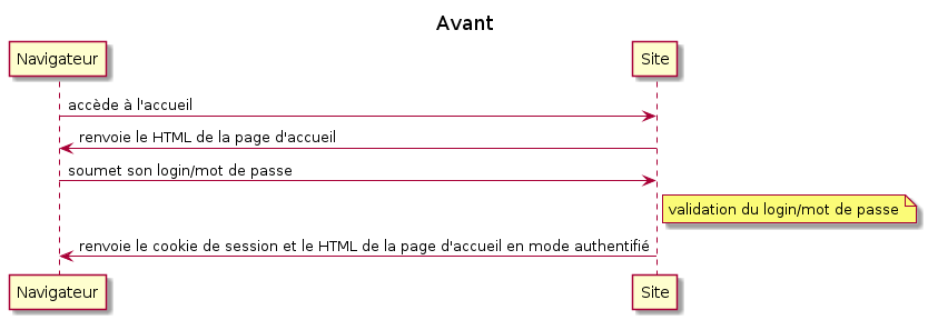 title Avant